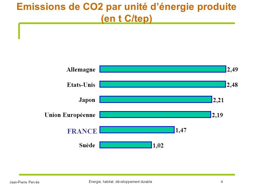Emissions de CO2 par unité d'énergie produite (en t C/tep)