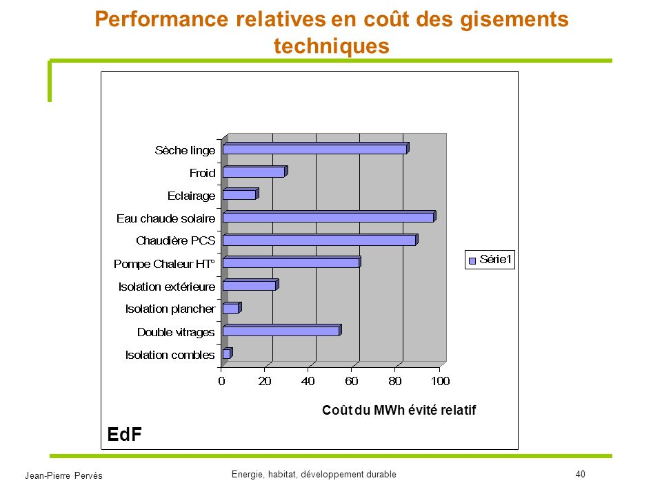 Performance relatives en coût des gisements techniques