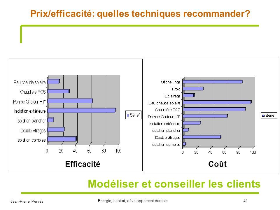 Prix/efficacité: quelles techniques recommander
