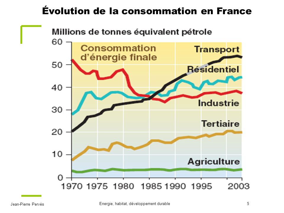 Évolution de la consommation en France