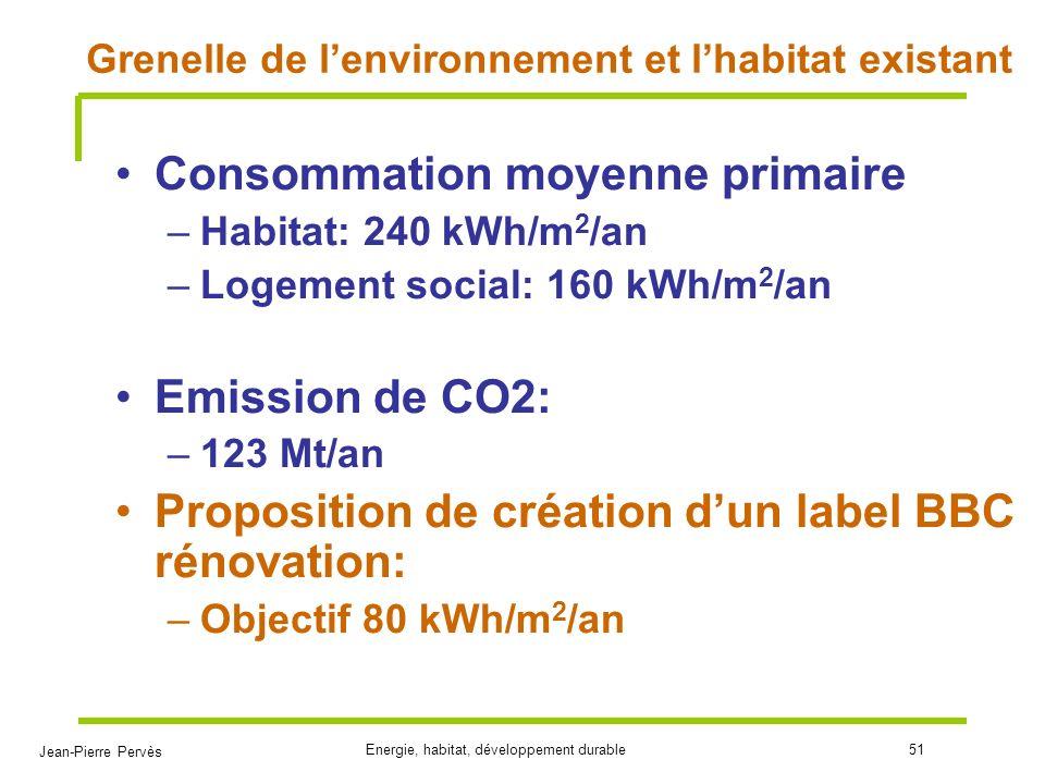 Grenelle de l'environnement et l'habitat existant