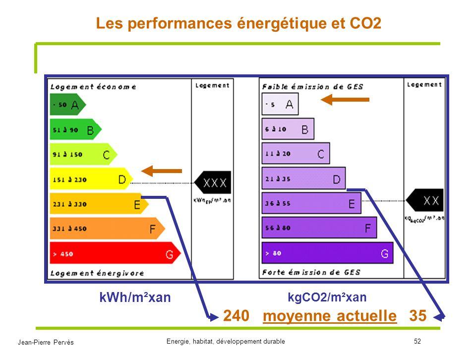 Les performances énergétique et CO2