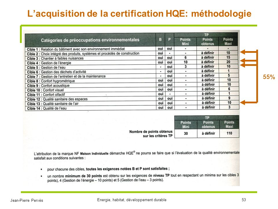 L'acquisition de la certification HQE: méthodologie