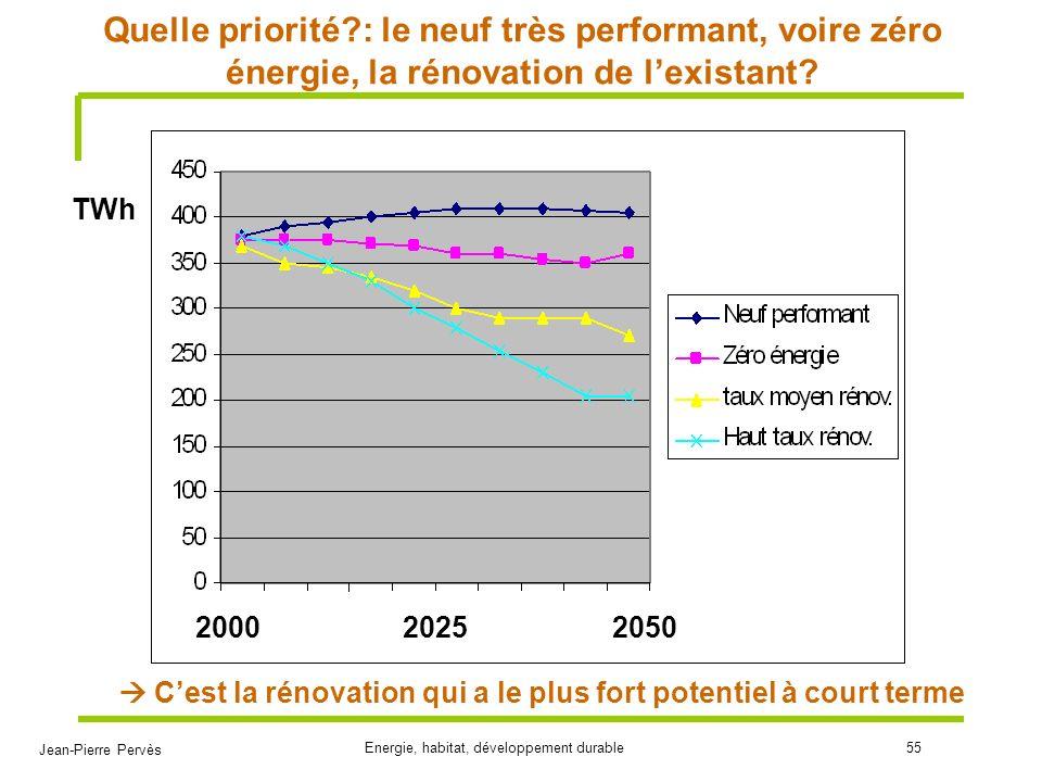 Quelle priorité : le neuf très performant, voire zéro énergie, la rénovation de l'existant
