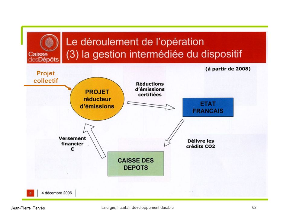 Projet collectif