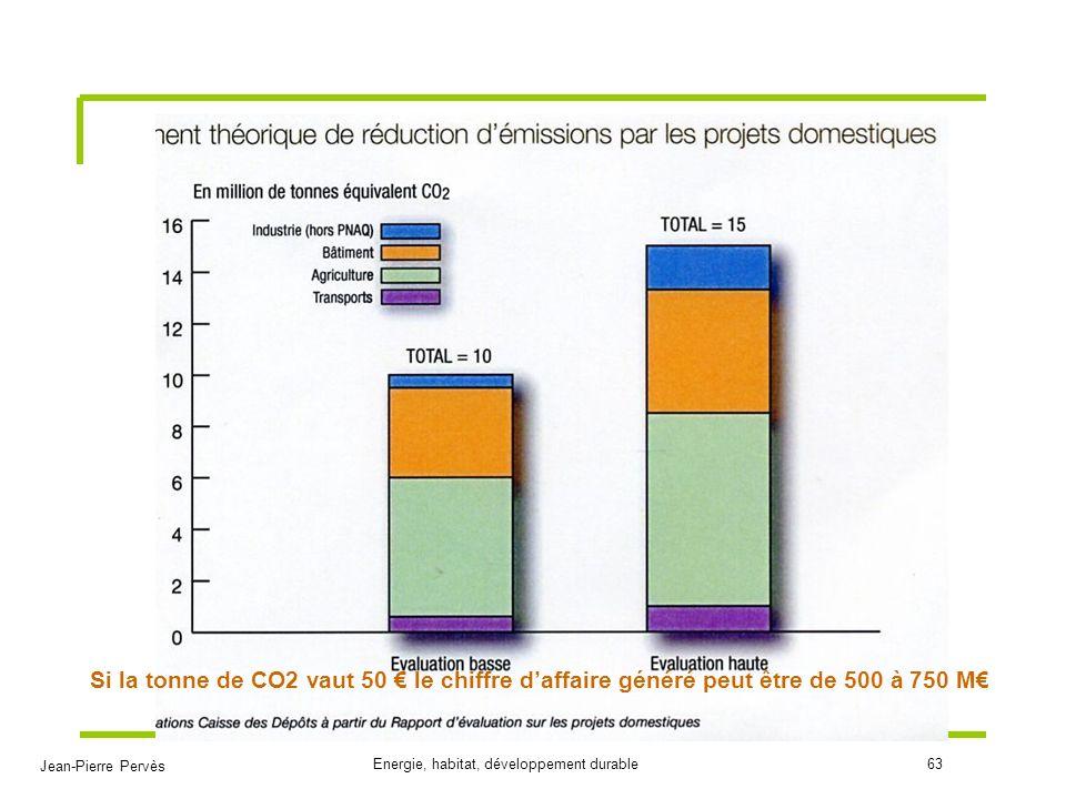 Si la tonne de CO2 vaut 50 € le chiffre d'affaire généré peut être de 500 à 750 M€