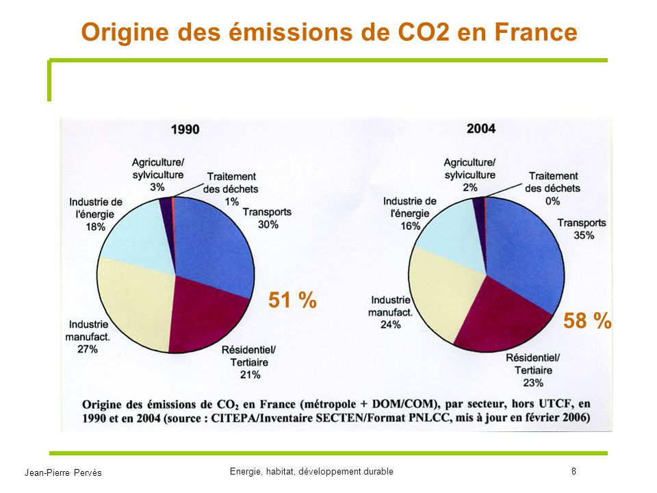 Origine des émissions de CO2 en France