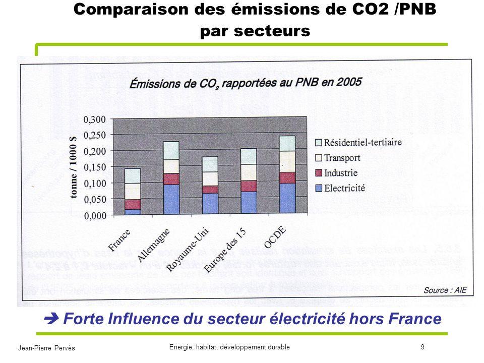 Comparaison des émissions de CO2 /PNB par secteurs