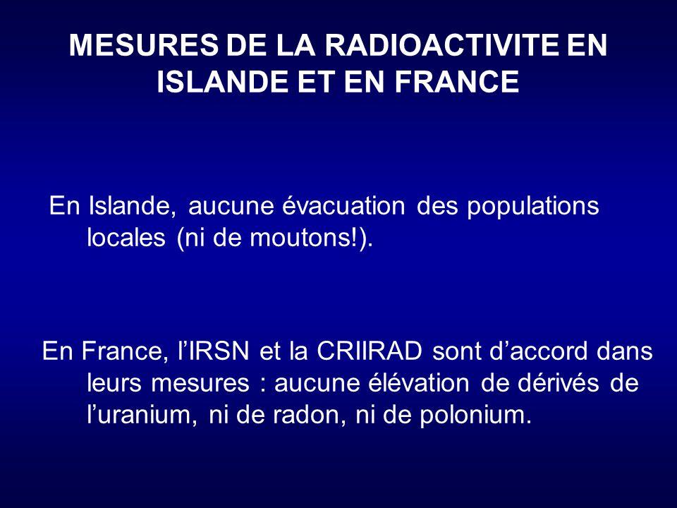 MESURES DE LA RADIOACTIVITE EN ISLANDE ET EN FRANCE
