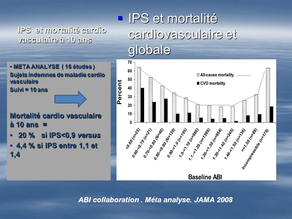 IPS et mortalité cardio vasculaire à 10 ans