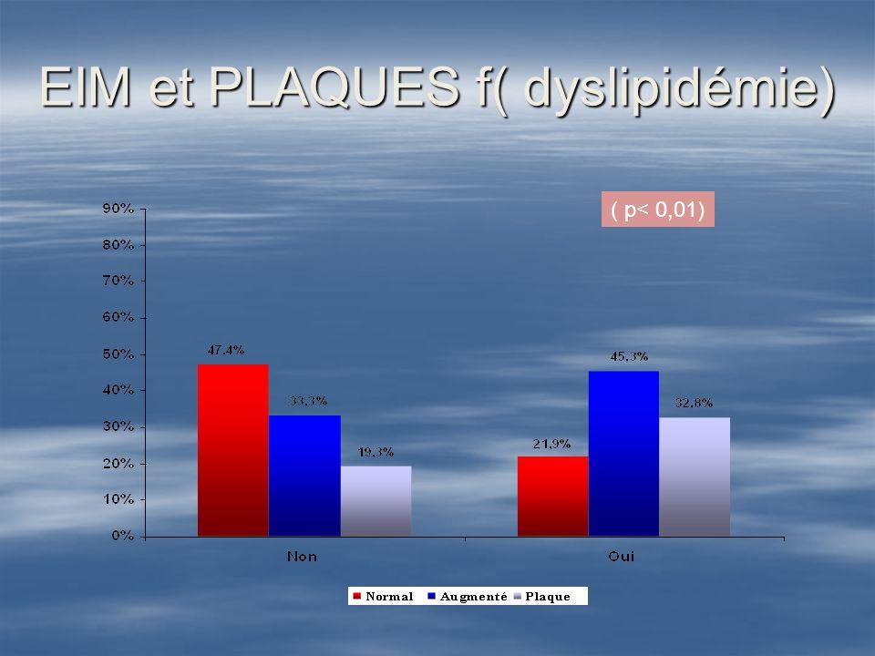 EIM et PLAQUES f( dyslipidémie)