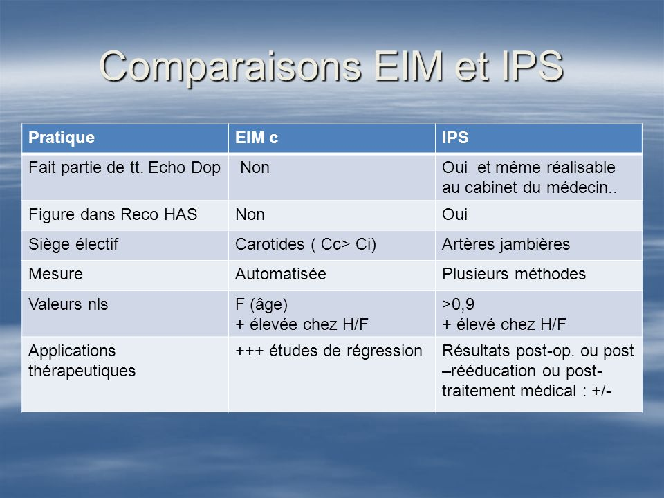 Comparaisons EIM et IPS