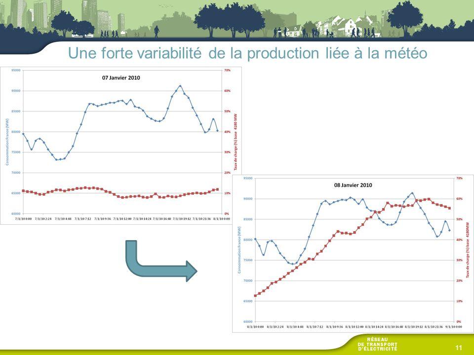 Une forte variabilité de la production liée à la météo
