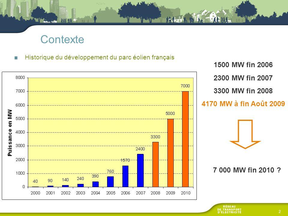 Contexte 1500 MW fin 2006 2300 MW fin 2007 3300 MW fin 2008