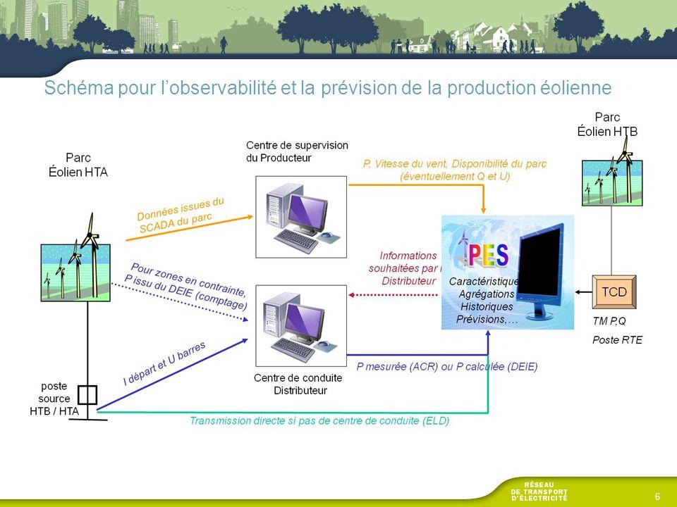 Schéma pour l'observabilité et la prévision de la production éolienne