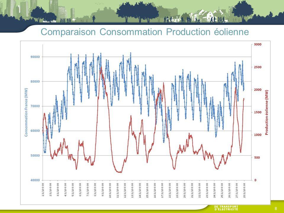 Comparaison Consommation Production éolienne