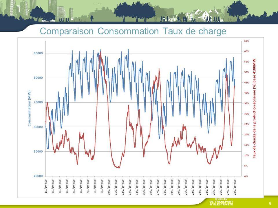 Comparaison Consommation Taux de charge