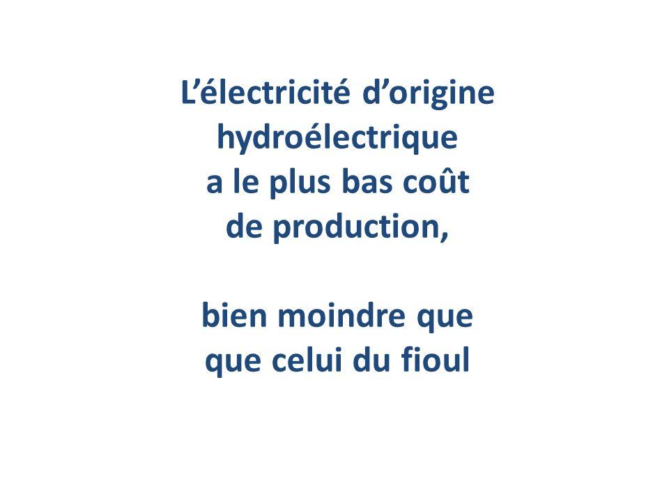 L'électricité d'origine hydroélectrique a le plus bas coût de production, bien moindre que que celui du fioul