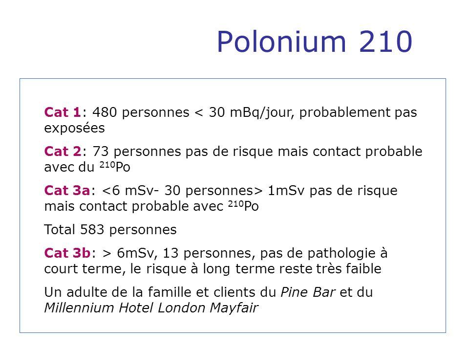 Polonium 210 Cat 1: 480 personnes < 30 mBq/jour, probablement pas exposées. Cat 2: 73 personnes pas de risque mais contact probable avec du 210Po.
