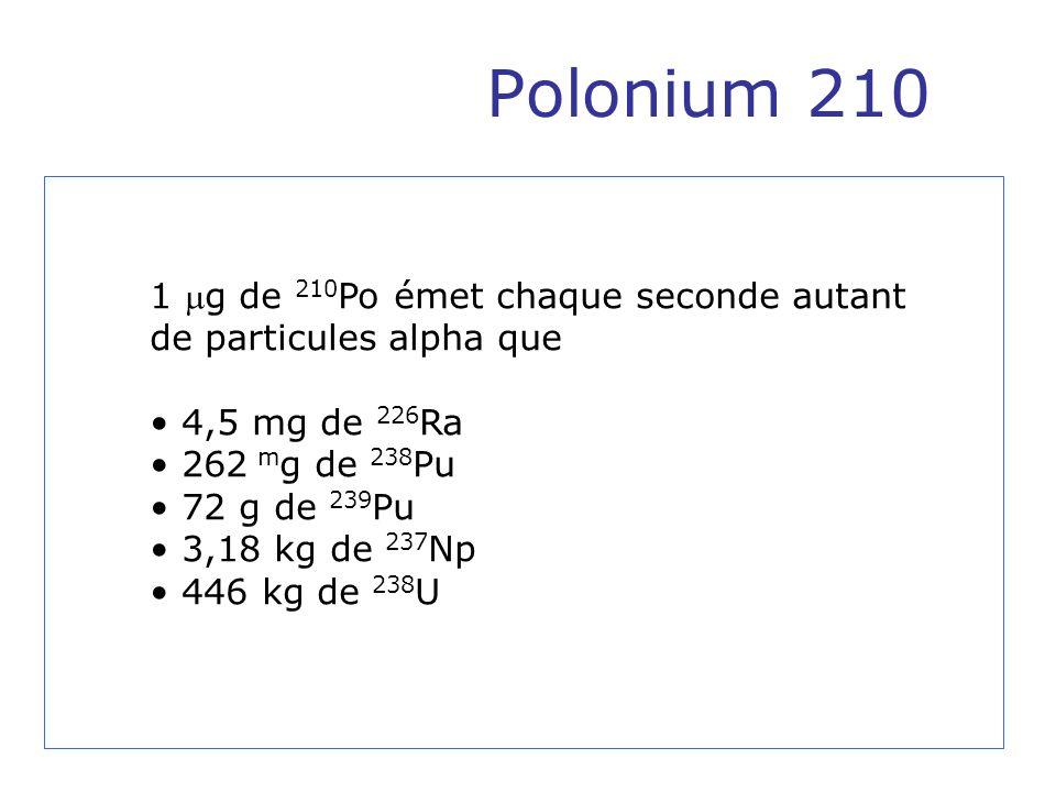 Polonium 210 1 g de 210Po émet chaque seconde autant de particules alpha que. 4,5 mg de 226Ra. 262 mg de 238Pu.