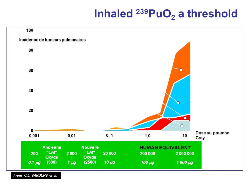 Inhaled 239PuO2 a threshold