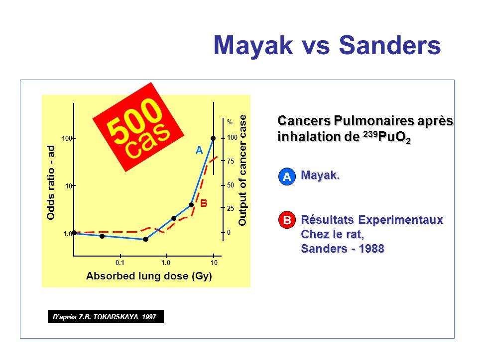 Mayak vs Sanders 500. cas. Cancers Pulmonaires après inhalation de 239PuO2. % 100. 75. 50. 25.