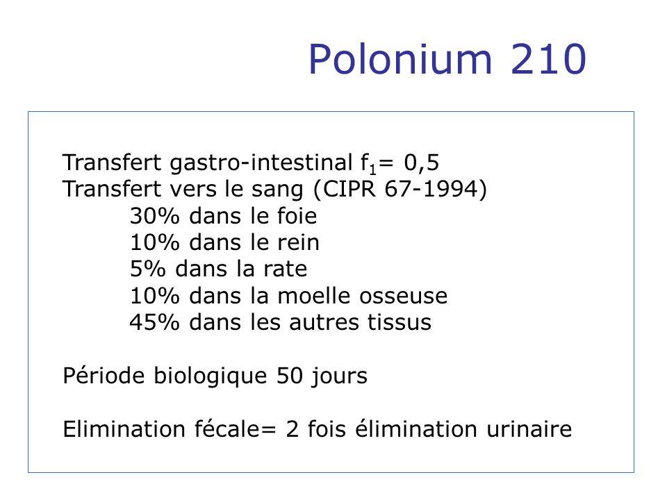 Polonium 210 Transfert gastro-intestinal f1= 0,5