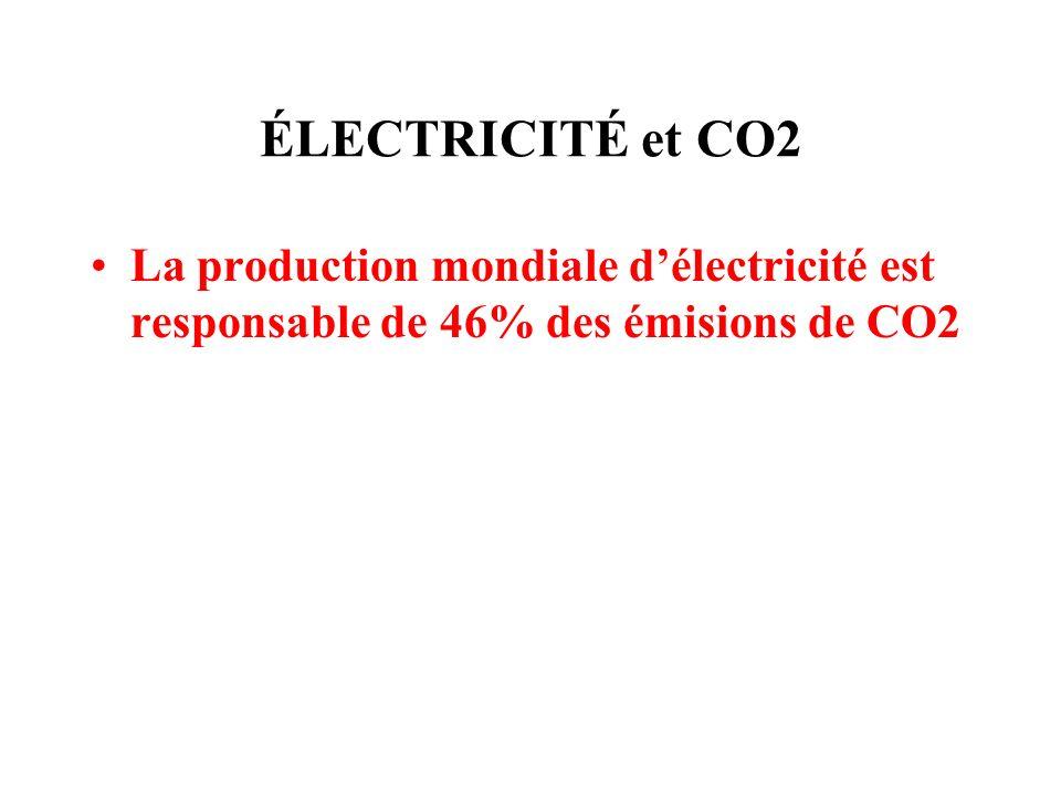 ÉLECTRICITÉ et CO2 La production mondiale d'électricité est responsable de 46% des émisions de CO2