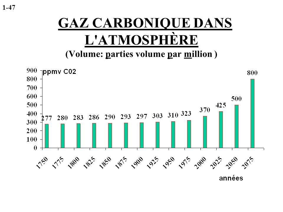 GAZ CARBONIQUE DANS L ATMOSPHÈRE (Volume: parties volume par million )