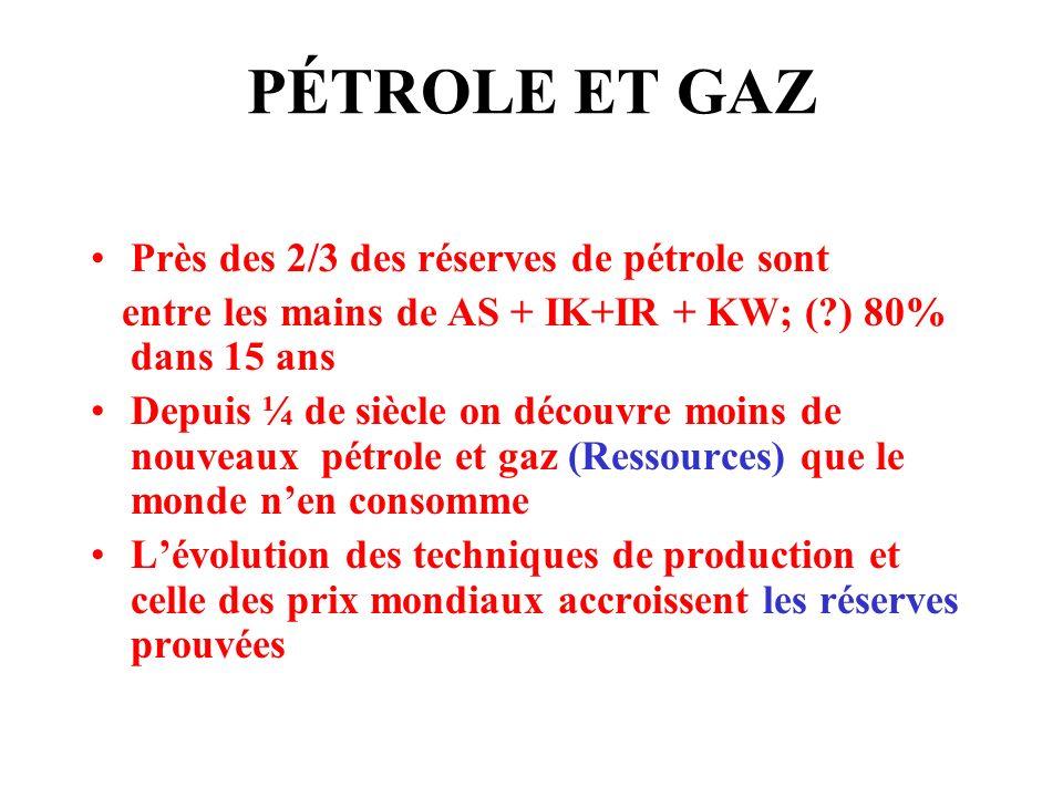 PÉTROLE ET GAZ Près des 2/3 des réserves de pétrole sont