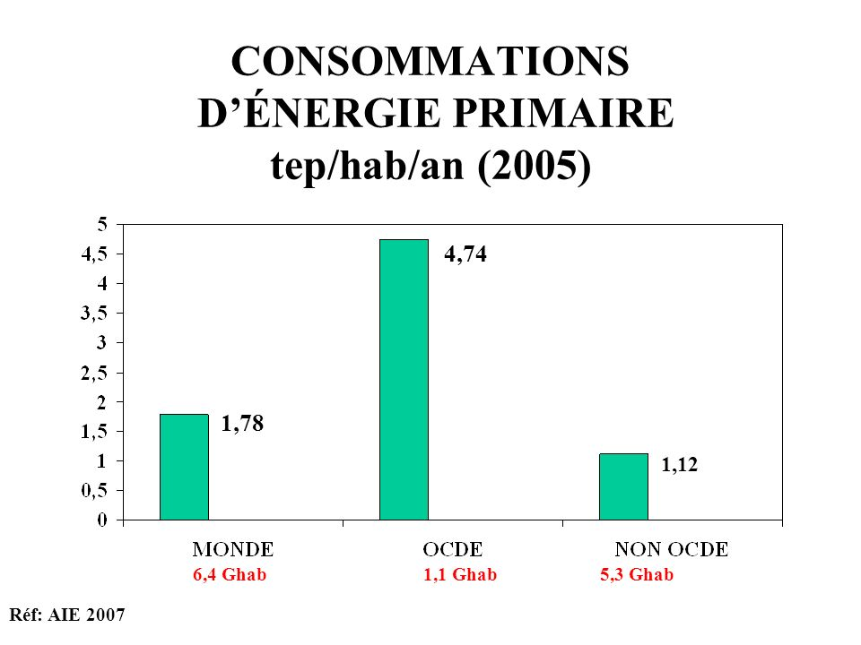 CONSOMMATIONS D'ÉNERGIE PRIMAIRE tep/hab/an (2005)