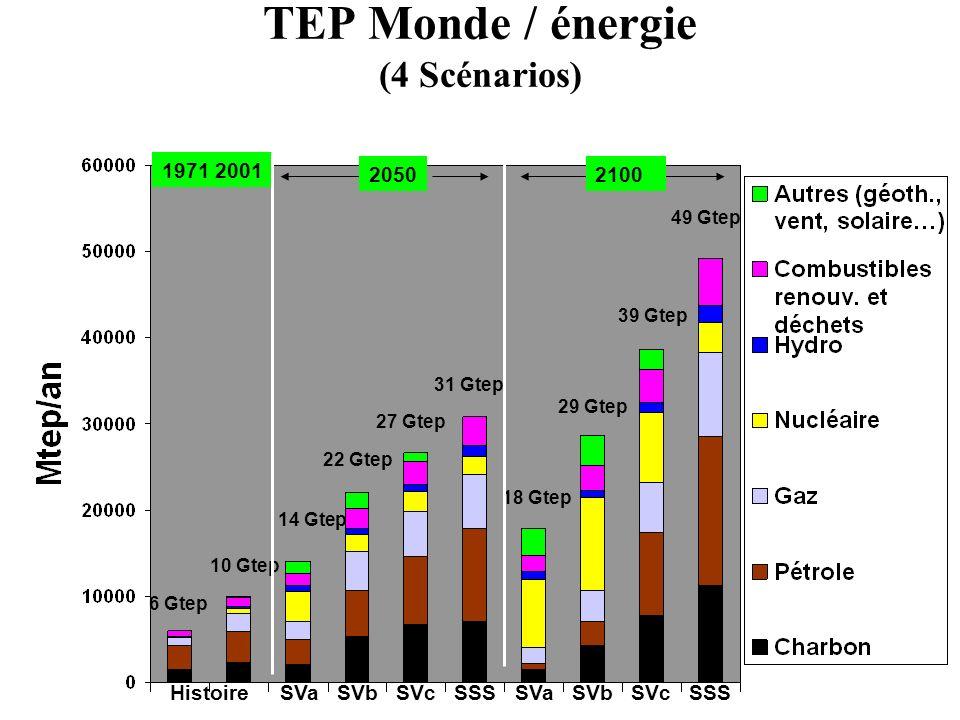 TEP Monde / énergie (4 Scénarios)