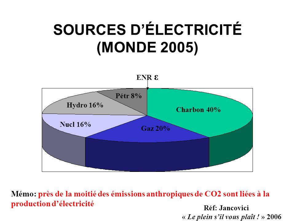 SOURCES D'ÉLECTRICITÉ (MONDE 2005)