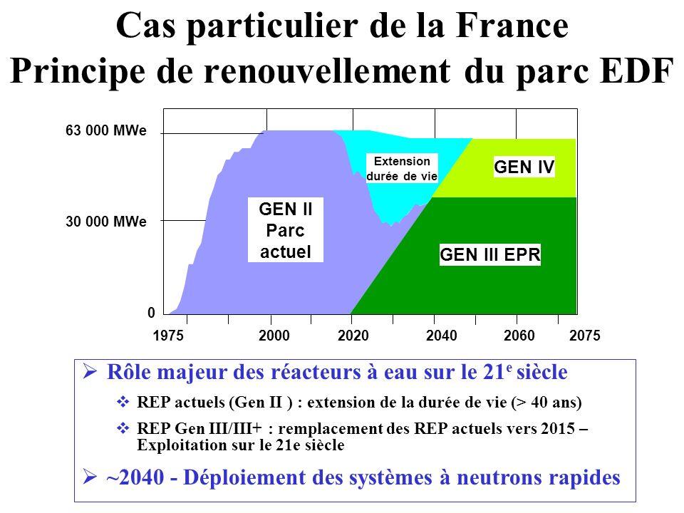 Cas particulier de la France Principe de renouvellement du parc EDF