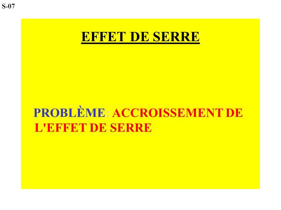 S-07 EFFET DE SERRE PROBLÈME: ACCROISSEMENT DE L EFFET DE SERRE 6