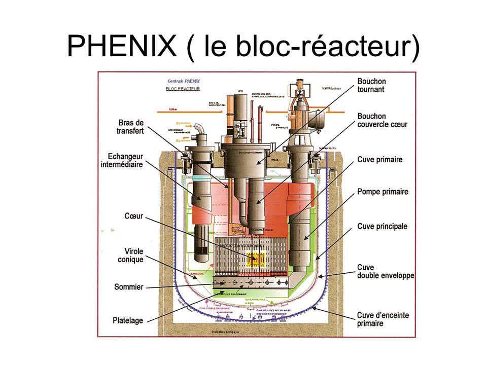 PHENIX ( le bloc-réacteur)