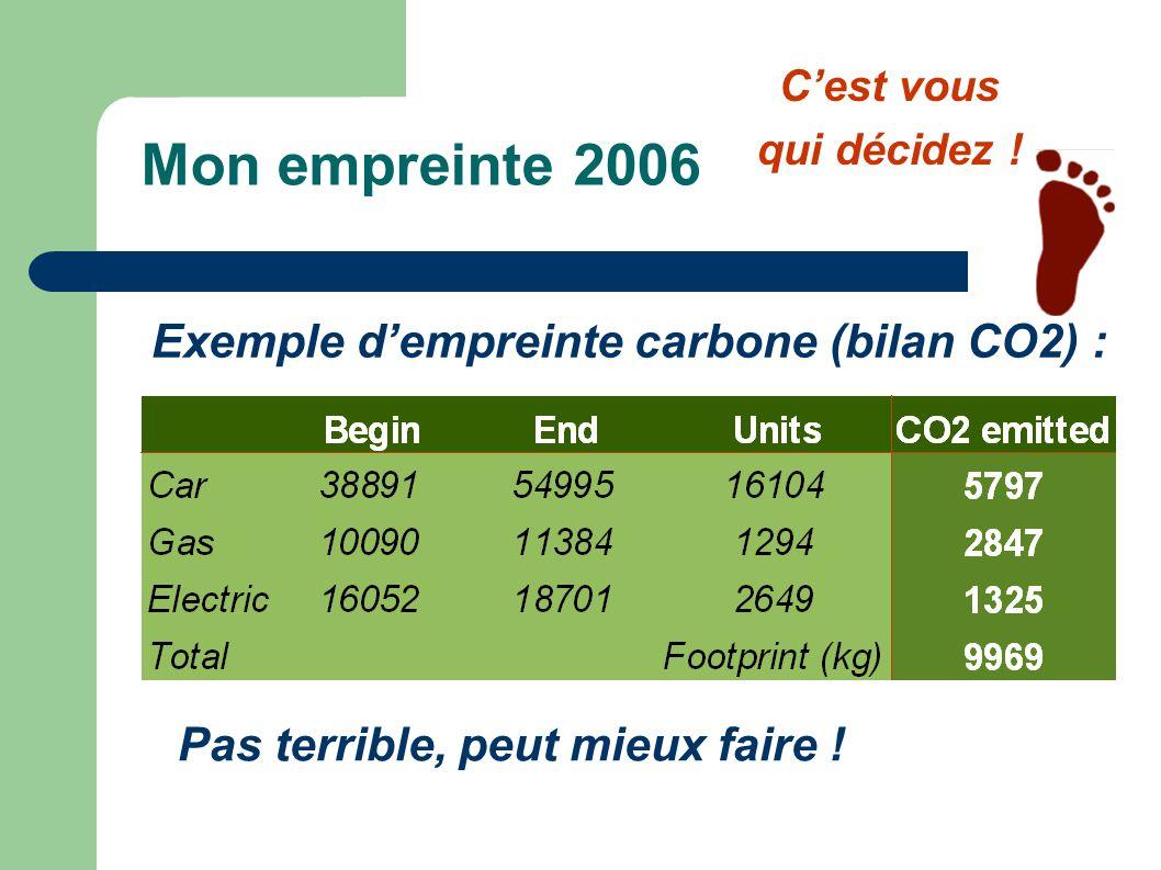 Mon empreinte 2006 Exemple d'empreinte carbone (bilan CO2) :