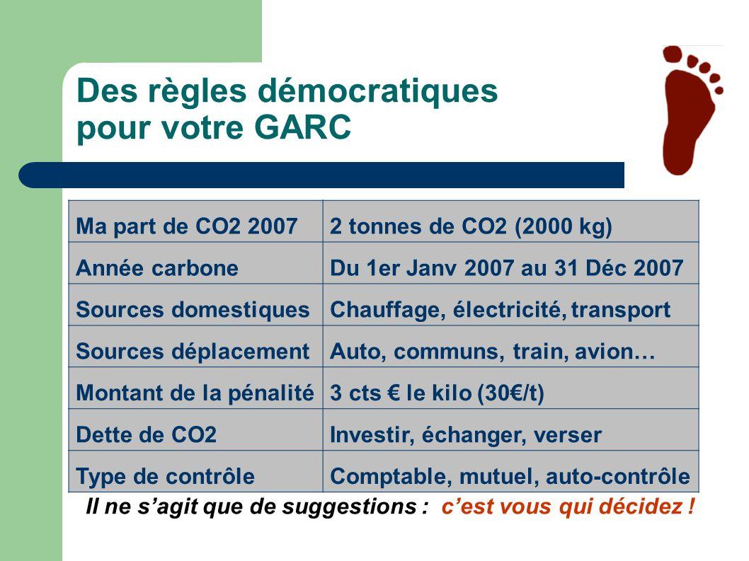 Des règles démocratiques pour votre GARC