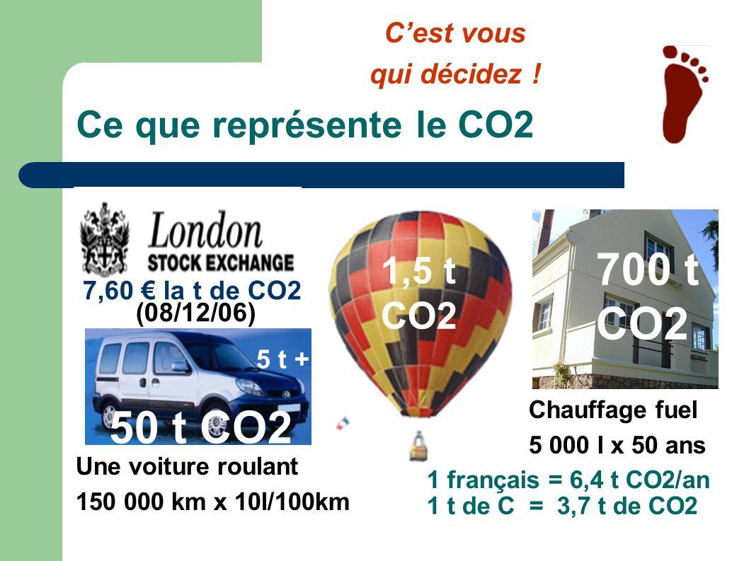 700 t CO2 50 t CO2 Ce que représente le CO2 1,5 t CO2 C'est vous