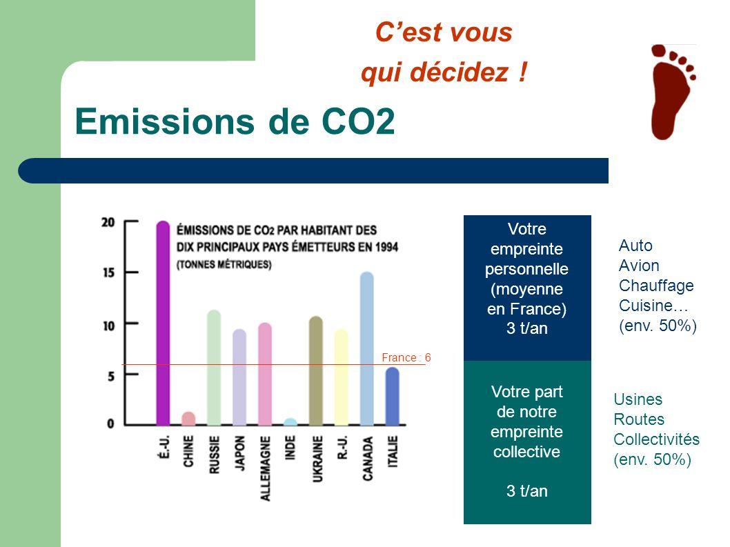 Emissions de CO2 C'est vous qui décidez ! Votre empreinte personnelle