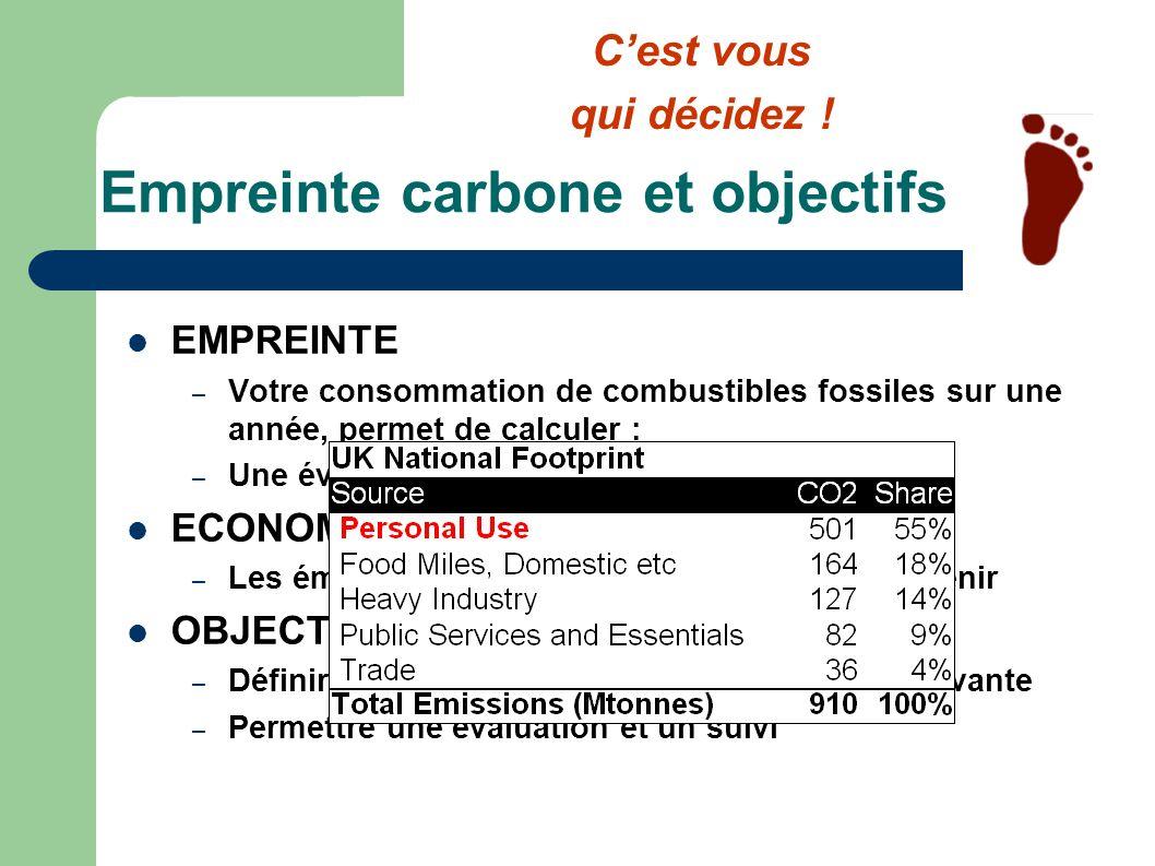 Empreinte carbone et objectifs