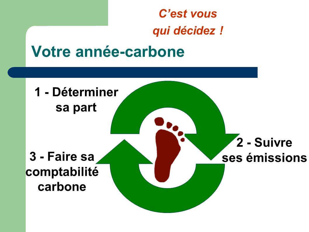 Votre année-carbone 1 - Déterminer sa part 2 - Suivre ses émissions