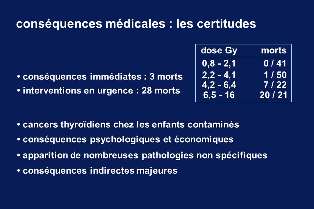 conséquences médicales : les certitudes