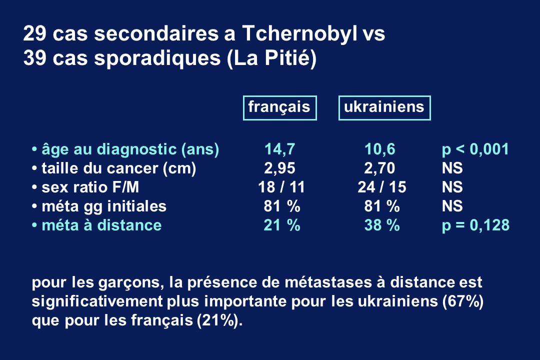 29 cas secondaires a Tchernobyl vs 39 cas sporadiques (La Pitié)