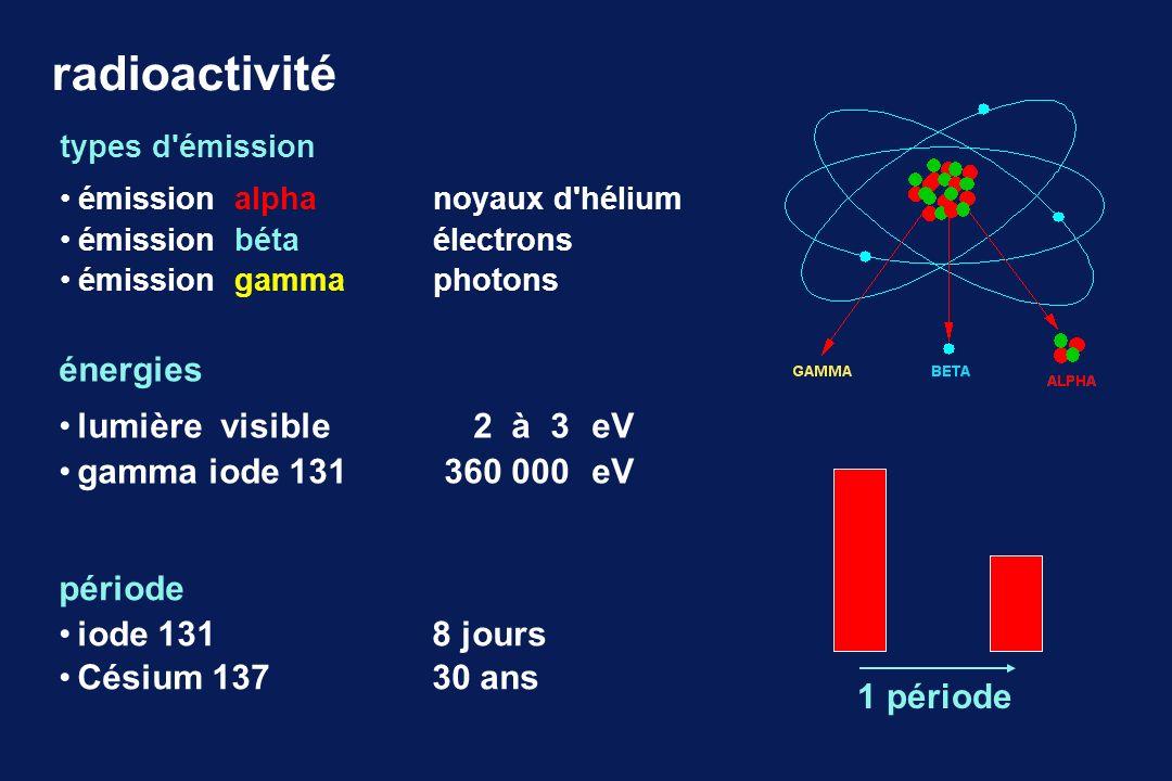 radioactivité énergies lumière visible 2 à 3 eV