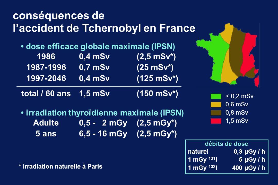 conséquences de l'accident de Tchernobyl en France