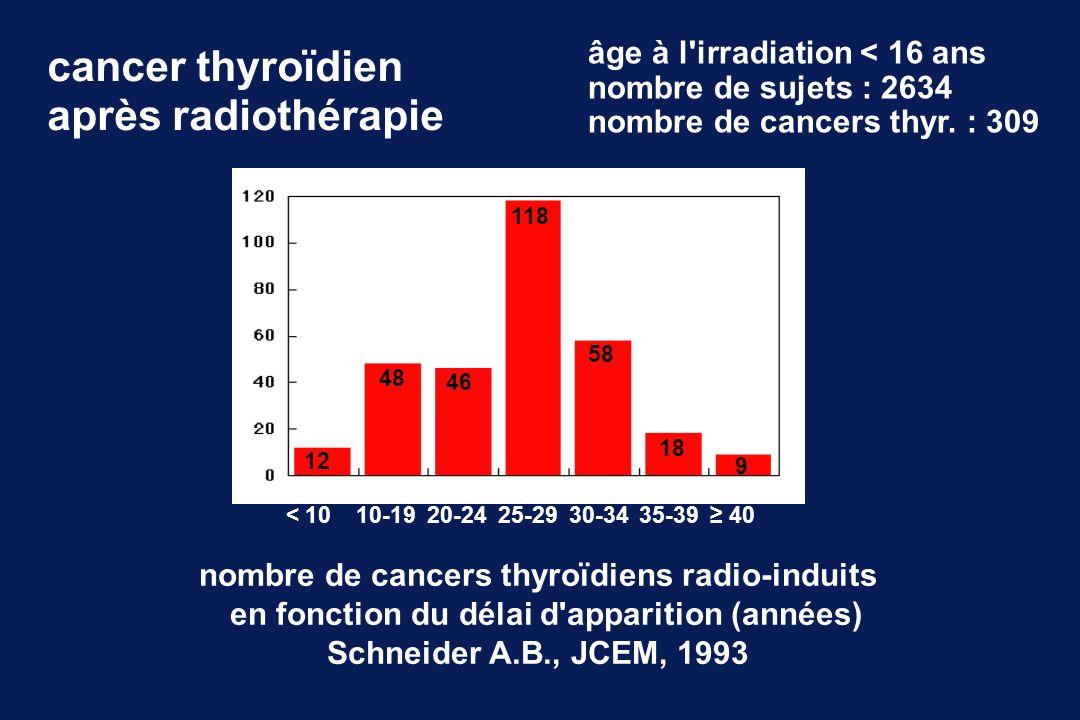 cancer thyroïdien après radiothérapie