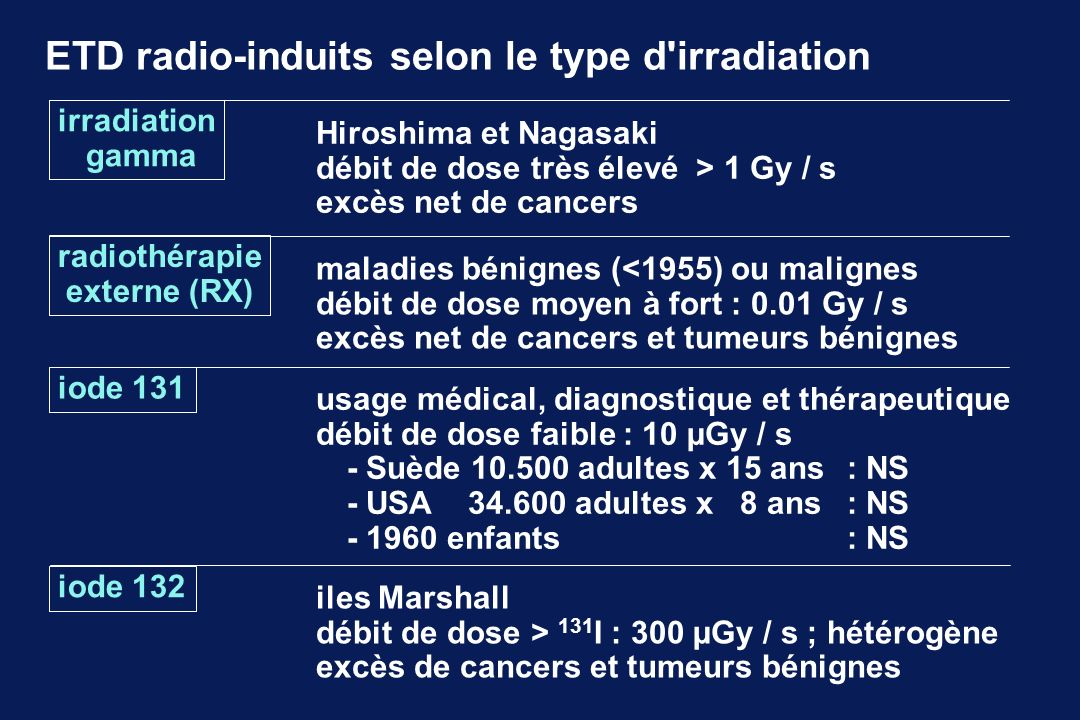 ETD radio-induits selon le type d irradiation