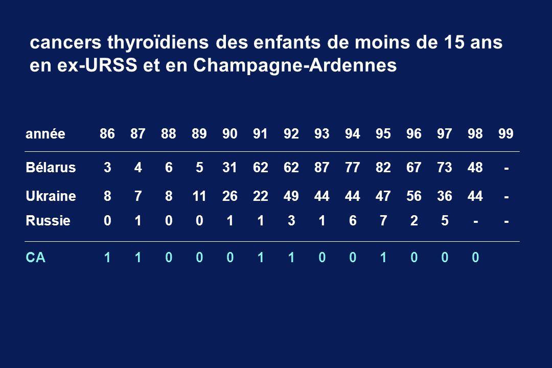 cancers thyroïdiens des enfants de moins de 15 ans