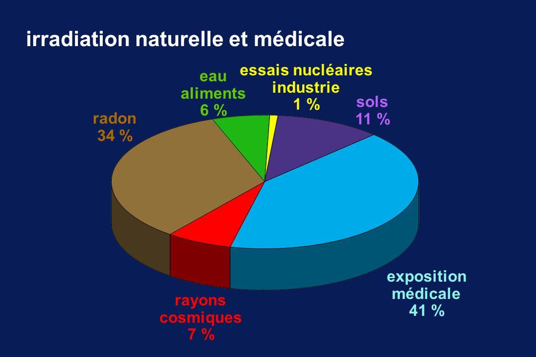 irradiation naturelle et médicale